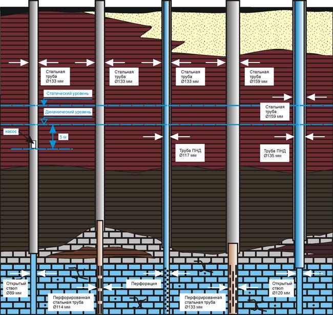 Cхема артезианской скважины