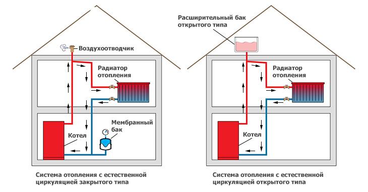 Схема системы отопления с естественной циркуляцией с